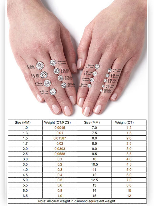 Moissanite Ct weight mm size chart