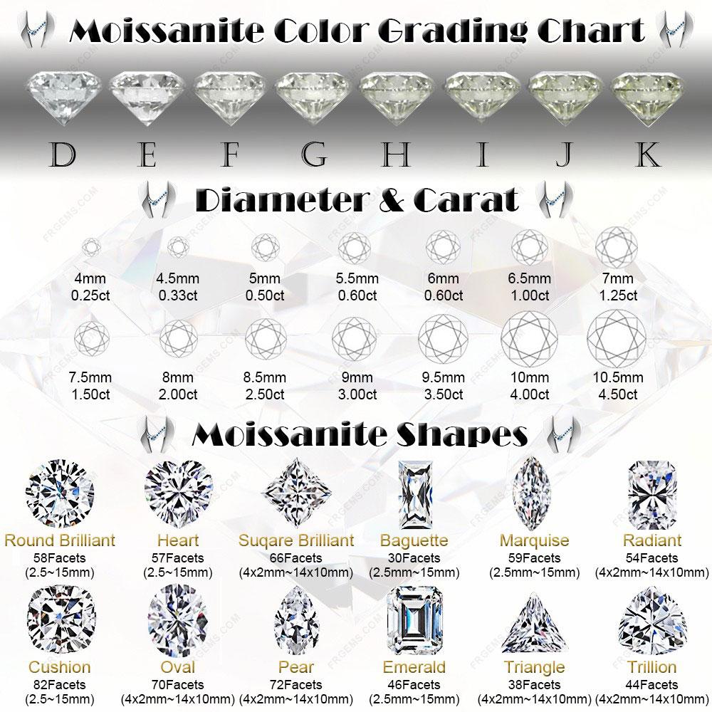 Moissanite-stone-Popular-Shapes-mm-Sizes-Chart-FU-RONG