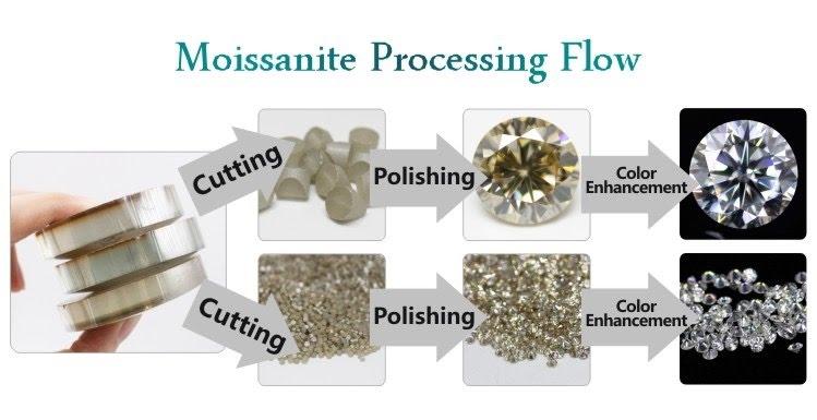 Moissanite-Gemstones-Processing-Flow