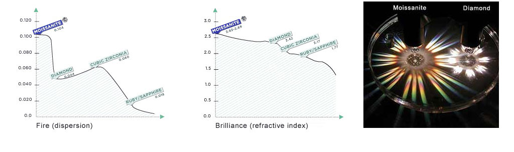 Moissanite-refractive-index-Fire-Chart.