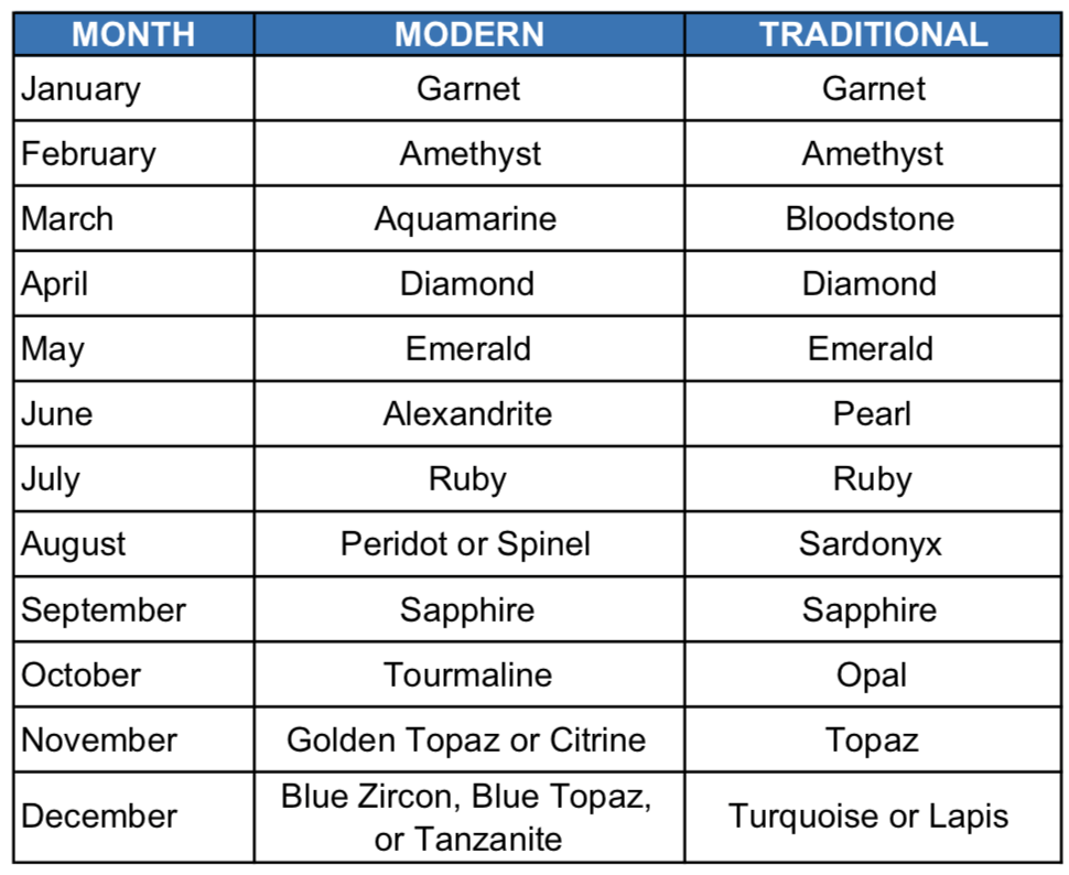 Birthstones-by-time-frame-FU-RONG