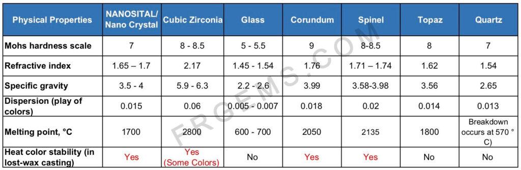 Nano-CZ-Glass-Corundum-Spinel-Topaz-Qurtz-Comparison